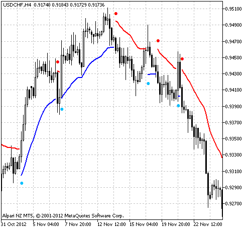 Fig.1 The Exp_CandleStop_Trailing Expert Advisor's working chart