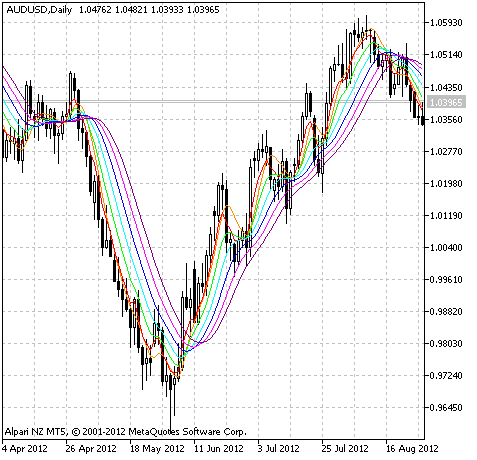 Fig.1 The RoundPrice-Ext indicator.