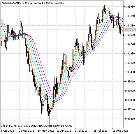 图1 RoundPrice-Ext 指标.