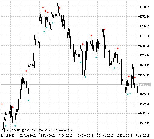 图1 ADX 穿越外壳风格指标