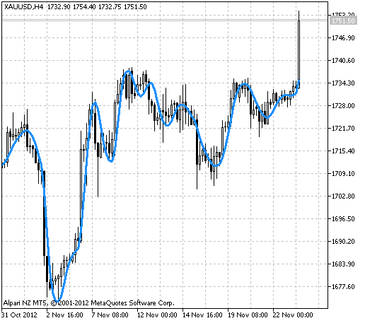 图例.1 Moving Average_FN 指标