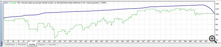 graph petrolbras