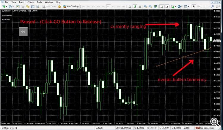 randing market with tendency