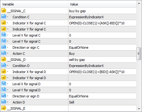Buy and sell signals by gap of 10 spreads