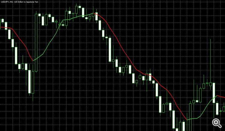 Moving Averages colored