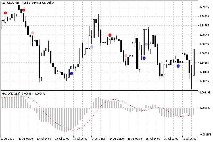 MACD Intersection Chart