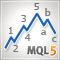 La implementación del análisis automático de las Ondas de Elliott en MQL5
