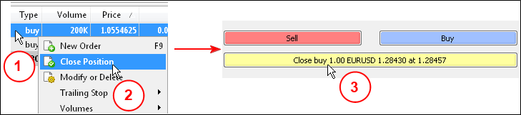 "Figure 2. Closing a position using the ""Close"" button in position dialog box."