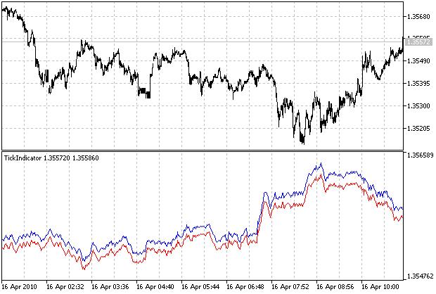 Creating Tick Indicators in MQL5 - MQL5 Articles