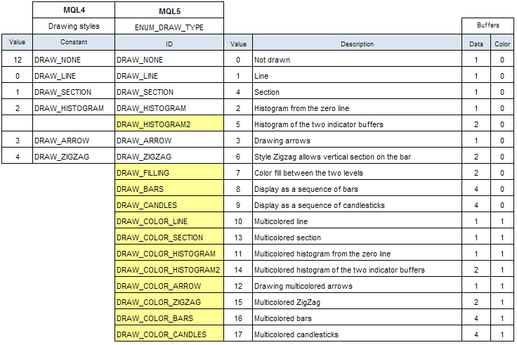 Table 1. List of drawing styles in MQL4 and MQL5