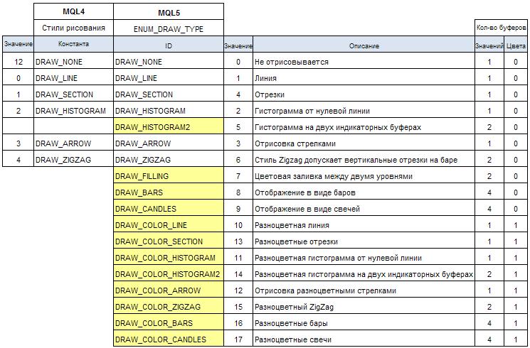 Таблица 1. Список стилей рисования в MQL4 и MQL5