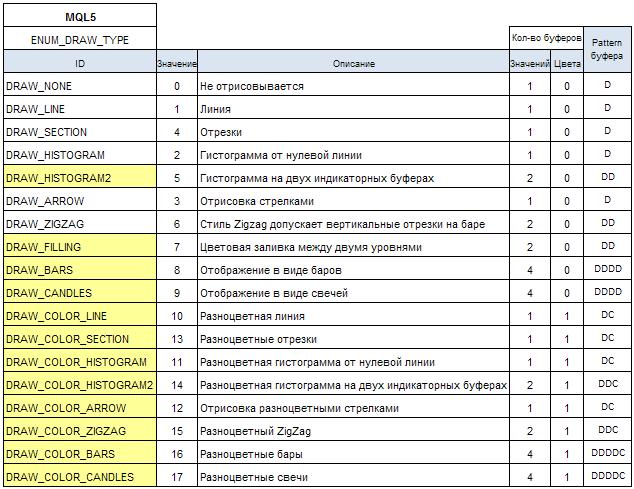 Таблица 2. Буферные паттерны для стилей рисования в MQL5