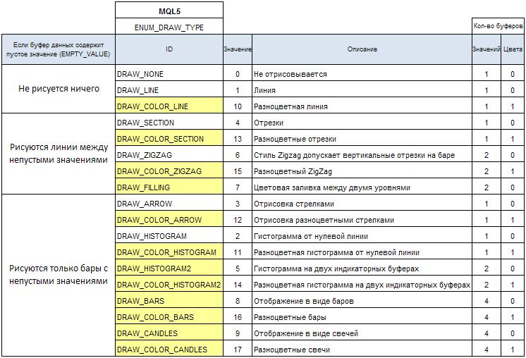Таблица 3. Классификация стилей рисования по категориям