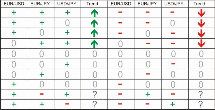 Рис.2 Таблица торговых сигналов и их интерпретация