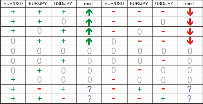 Abbildung 8. Kombinationen des Symbols der Variable dStoh und Richtung des Trends