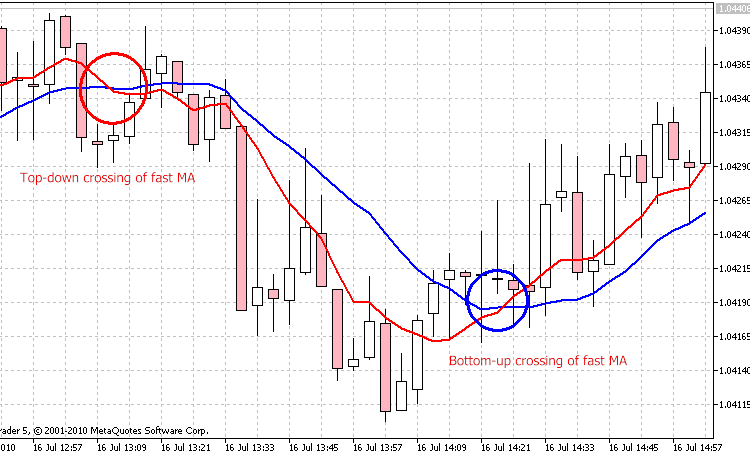 Figure 1. The intersection of two moving averages