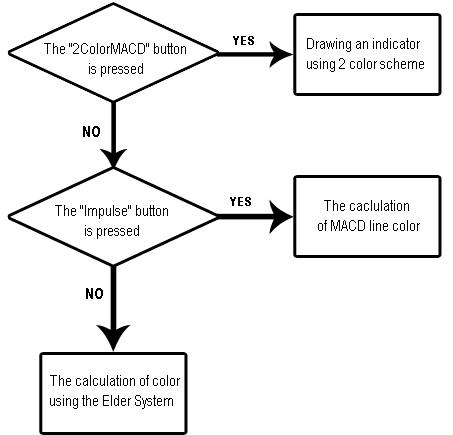 Erzeugung eines Indikators mit graphischen Kontrolloptionen ...