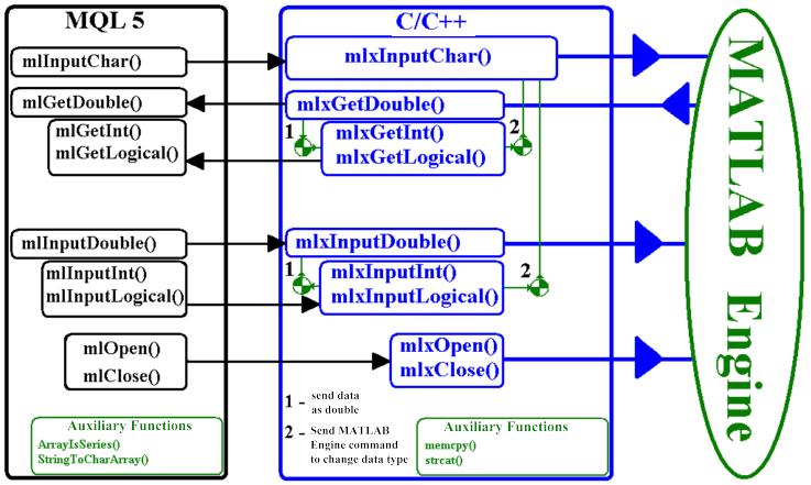 图 1. 库算法的功能块示意图