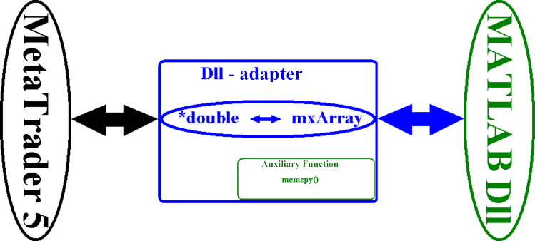 图 5. DLL 适配器功能块示意图