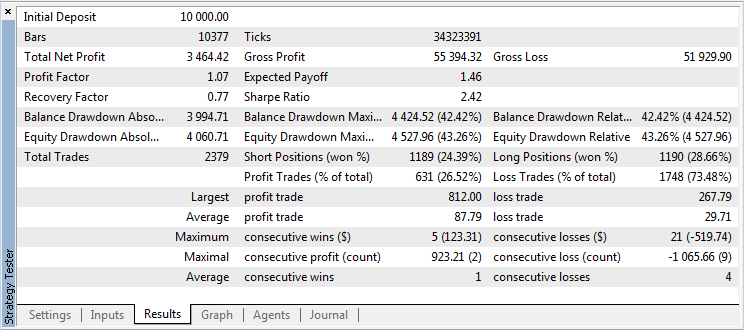 Figure 10.  Strategy Tester Results tab (GBPUSD H6)