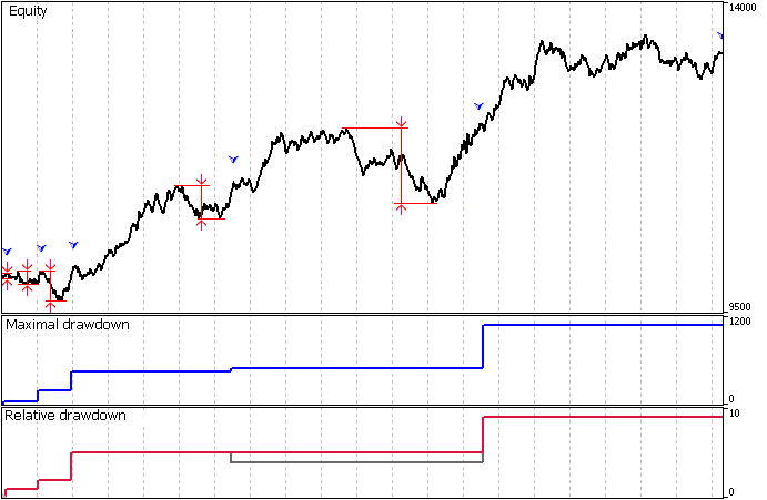 Calculation of the drawdowns of equity without consideration of withdrawals