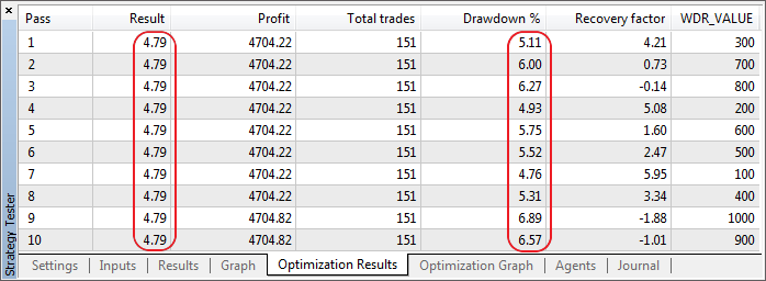 The results of the calculation of drawdown without the consideration of withdrawals