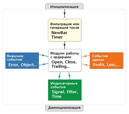 Рисунок 1. Общая схема взаимосвязей элементов программы на MQL5