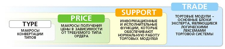 Рисунок 3. Схема вложенности функций эксперта