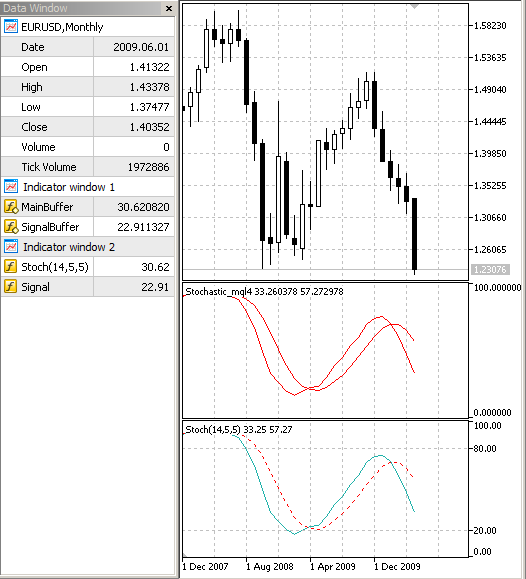 Comparison of the indicator Stochastic rewritten from MQL4 and the standard Stochastic  in MQL5.