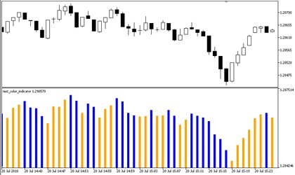 Creating Multi Colored Indicators In Mql5 Mql5 Articles