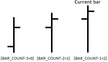 Figure 2. The order of the candlesticks and the values of the indexes of the array