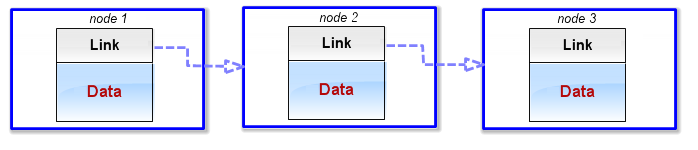 Fig. 1 Nodes in a singly linked list