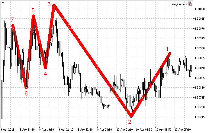 El indicador ZigZag (7 nodos).