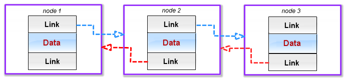 Fig. 2 Nodes in a doubly linked list