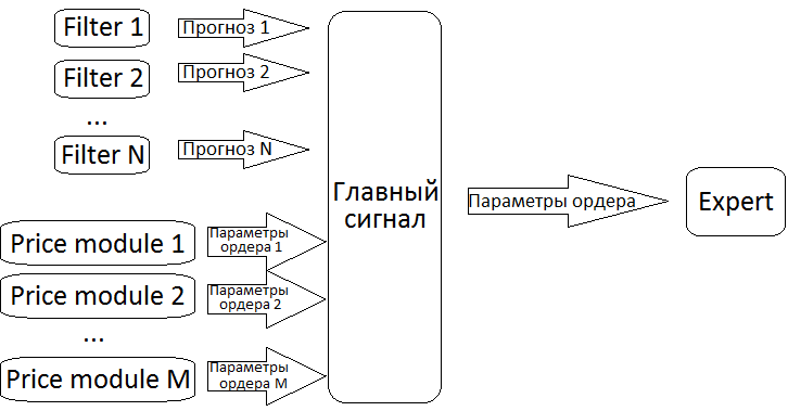 Рис. 2. Предлагаемая схема принятия решений о входе в рынок