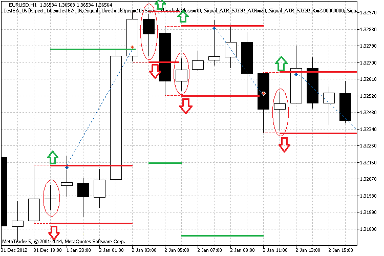 Fig. 4. Illustration of inside bars and levels of the price module