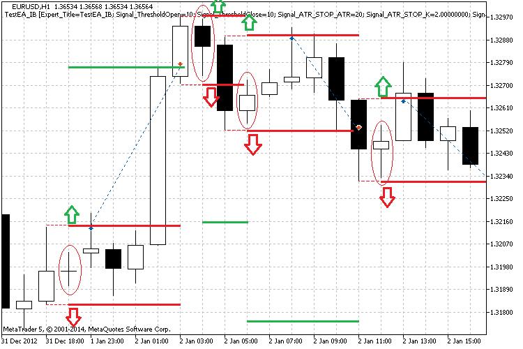 Рис. 4. Иллюстрация внутренних баров и уровней ценового модуля