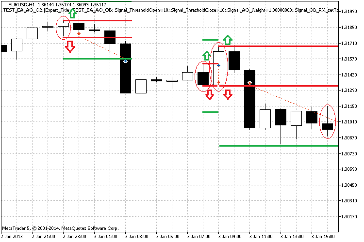 Fig. 5. Illustration of outside bars and price module levels