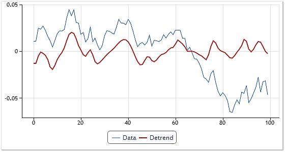 Fig. 8. Eliminación de tendencia combinada con ajuste.