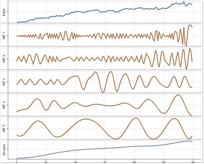 Fig. 9. Ejemplo de descomposición usando las cotizaciones XAUUSD H4.