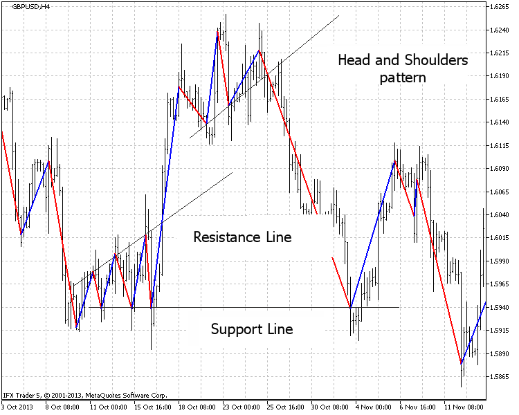 Fig.6. The graphical analysis (GBPUSD H4, 20 points)