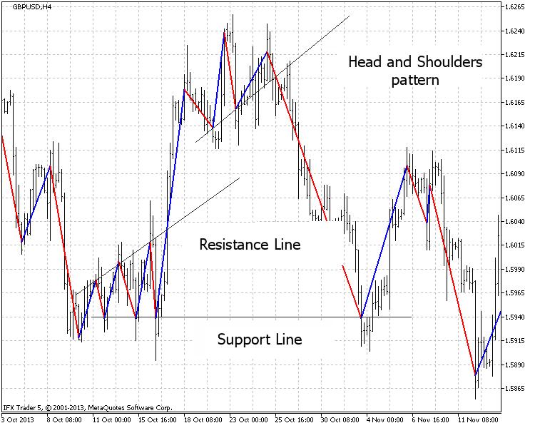 Dib.6. Ejemplo del uso del análisis gráfico en GBPUSD (H4, 20 puntos)