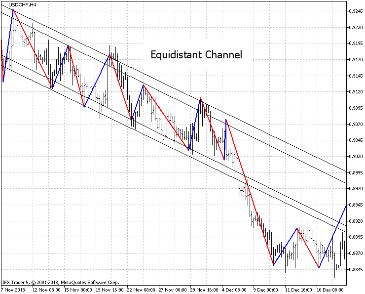 "Fig.7. Analyzis of the ""Equidistant channel"" USDCHF, H4, settings on H1, 20 points."