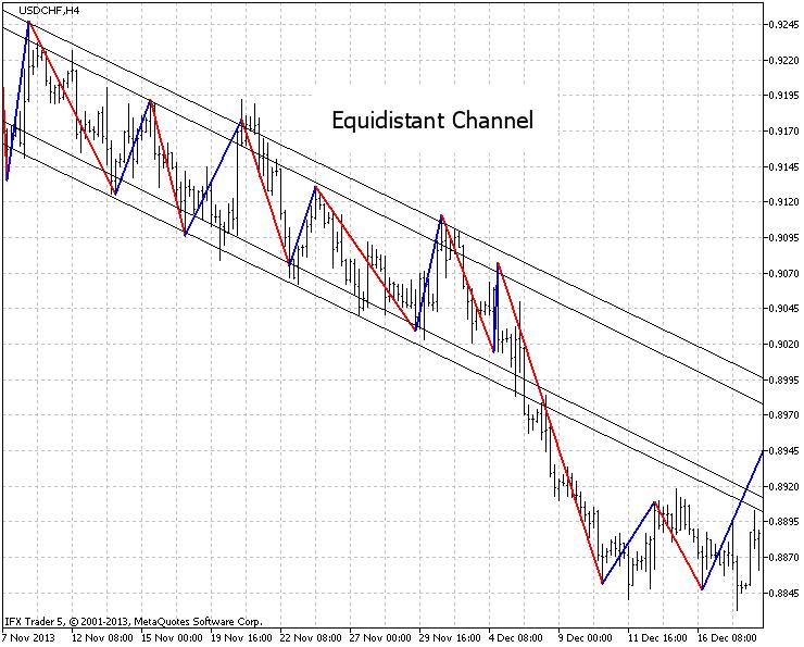 """Dib.7. Ejemplo del análisis gráfico """"Canal equidistante"""" USDCHF, H4, configuración H1, 20 puntos."""