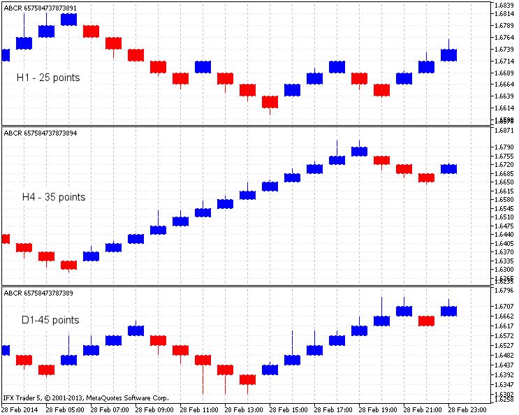 Dib.8. Ejemplo de utilización del indicador en GBPUSD, H1, H4 y D1