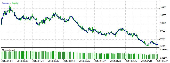 Рис. 7. График баланса при тестировании ценового модуля на основе внутреннего бара
