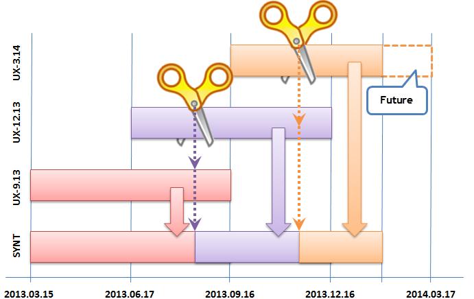 Fig. 13. Algoritmo da emenda Adição com deslocamento