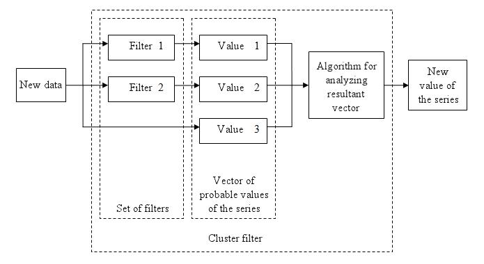 图 1. 简单群集滤波器图解