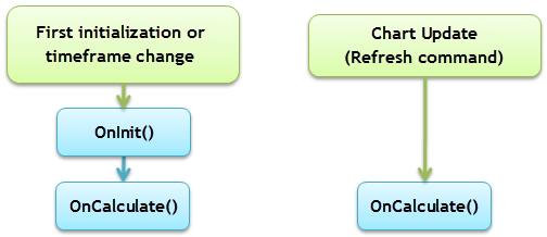 Fig. 11. A inicialização do array no OnCalculate()