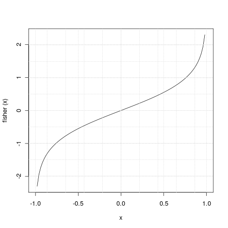 Figura 5. Transformada de Fisher